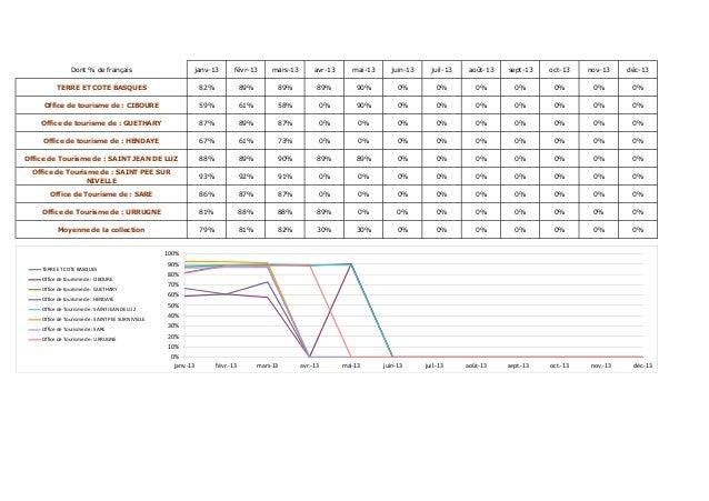 Dont % de français janv-13 févr-13 mars-13 avr-13 mai-13 juin-13 juil-13 août-13 sept-13 oct-13 nov-13 déc-13 TERRE ET COT...