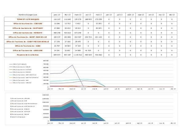 Nombre de pages vues janv-13 févr-13 mars-13 avr-13 mai-13 juin-13 juil-13 août-13 sept-13 oct-13 nov-13 déc-13 TERRE ET C...