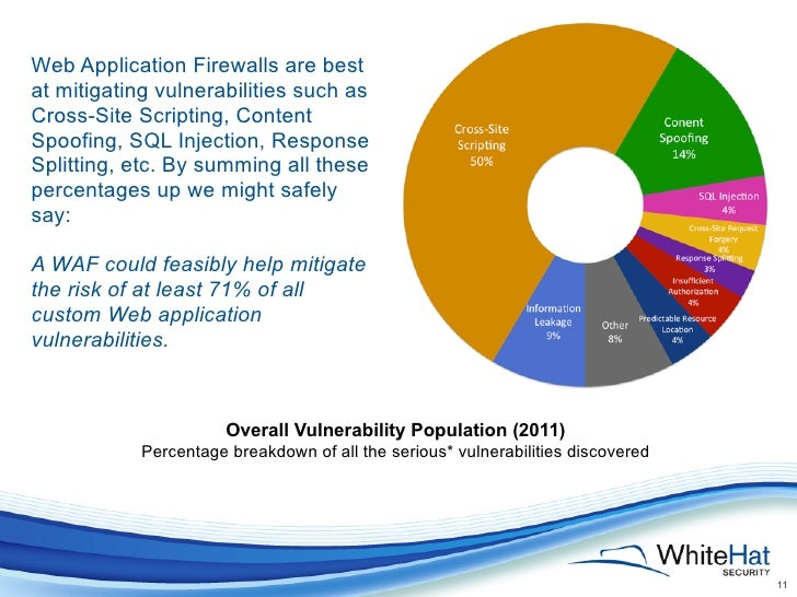 Web Application Firewalls are bestat mitigating vulnerabilities such asCross-Site Scripting, ContentSpoofing, SQL Injectio...