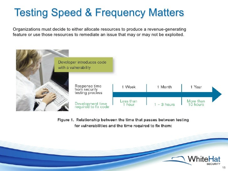 Testing Speed & Frequency MattersOrganizations must decide to either allocate resources to produce a revenue-generatingfea...