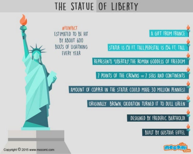 facts about the statue of liberty mocomi kids