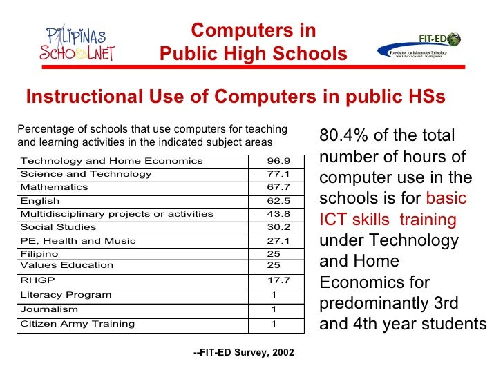 Application of computer in education essay