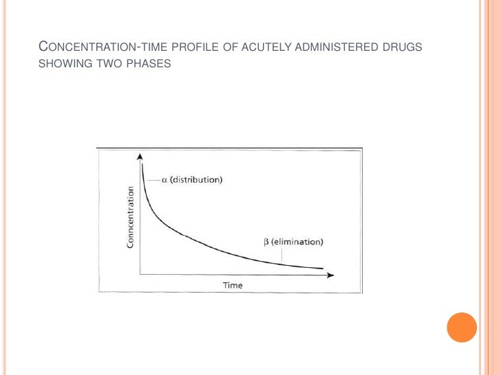 Concentration-time profile of acutely administered drugs showing two phases<br />