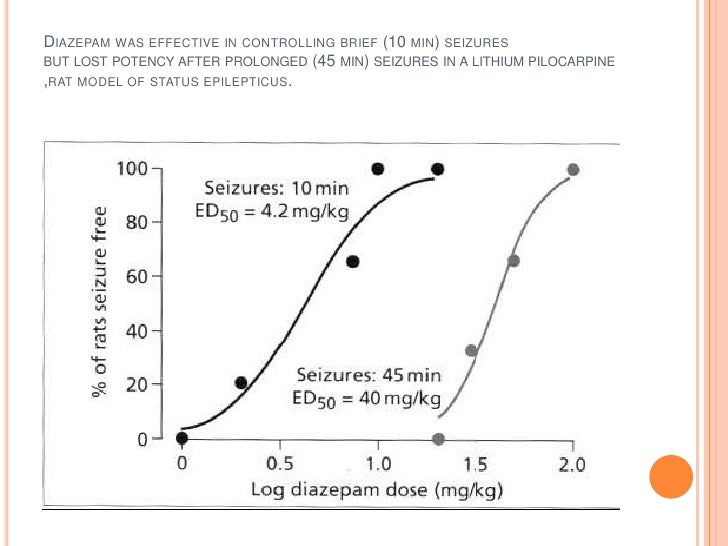 Diazepam was effective in controlling brief (10 min) seizuresbut lost potency after prolonged (45 min) seizures in a lithi...