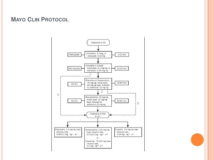 Mayo Clin Protocol<br />