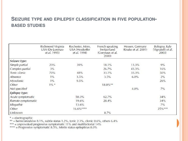 Seizure type and epilepsy classification in five population-based studies<br />