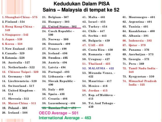 Image result for kedudukan china dalam ujian pisa