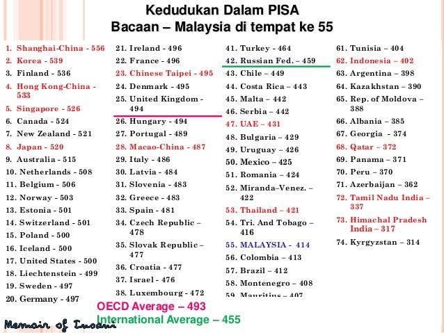 Laporan Timss Dan Pisa Punca Malaysia Tercorot
