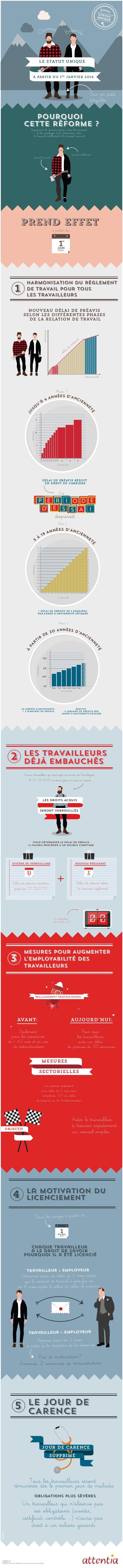 Nouveau    vrier u  ediend B  e  O    Stat uniq ut ue  LE STATUT UNIQUE  LE STATUT UNIQUE  À PARTIR DU 1er JANVIER 2014 ...