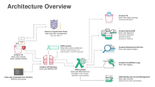 Aws Re Invent 2016 How To Build A Big Data Analytics Data
