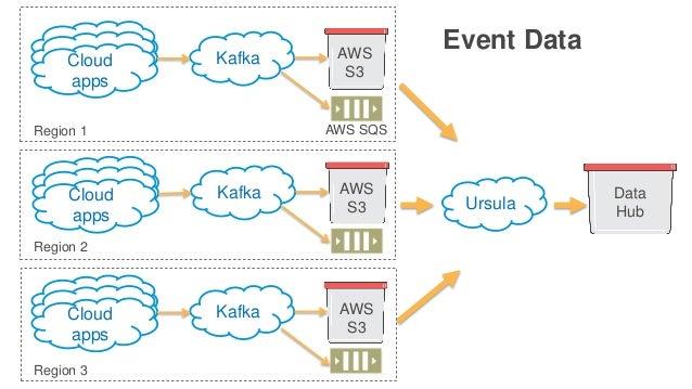 Cloud apps Kafka AWS S3 Cloud apps Kafka Cloud apps Kafka Ursula Data Hub AWS SQS Event Data Region 1 Region 2 Region 3 AW...