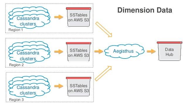 Dimension Data Cassandra clusters Aegisthus Data Hub Cassandra clusters Cassandra clusters SSTables on AWS S3 Region 1 Reg...