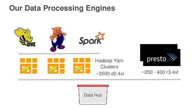 Our Data Processing Engines Data Hub Hadoop Yarn Clusters ~250 - 400 r3.4xl~3500 d2.4xl