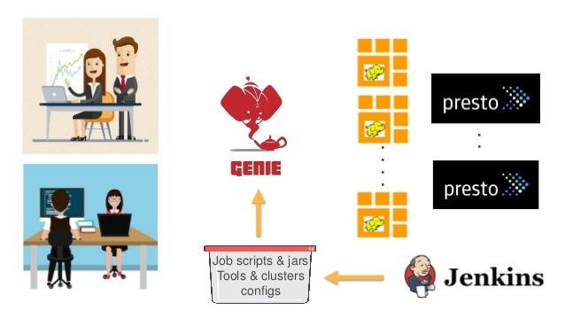 .... .. Job scripts & jars Tools & clusters configs