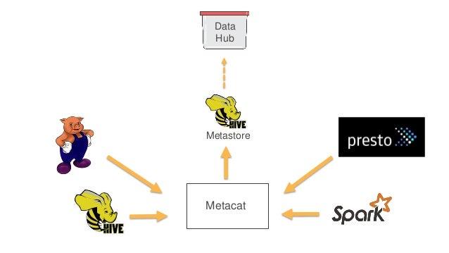 Metacat Metacat Federated metadata service. A proxy across data sources. Metastore Amazon RDS Amazon Redshift
