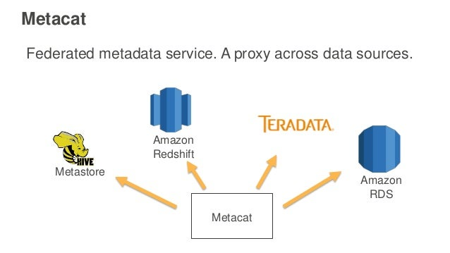 Metacat Common APIs for our applications and tools. Thrift APIs for interoperability. Metadata discovery across data sourc...