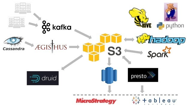 AWS re:Invent 2016: Netflix: Using Amazon S3 as the fabric of our big data ecosystem (BDM306)