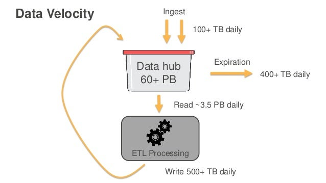 Data hub 60+ PB 100+ TB daily Ingest Expiration 400+ TB daily ETL Processing Read ~3.5 PB daily Write 500+ TB daily Data V...
