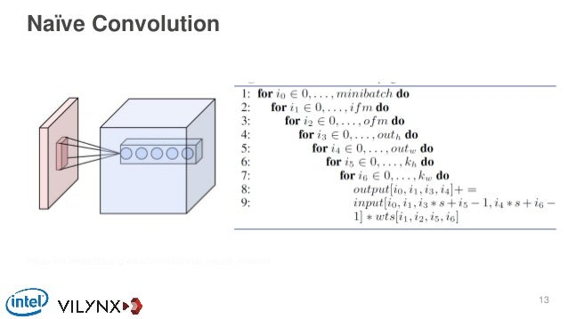 Naïve Convolution https://en.wikipedia.org/wiki/Convolutional_neural_network 13