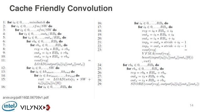 Cache Friendly Convolution arxiv.org/pdf/1602.06709v1.pdf 14