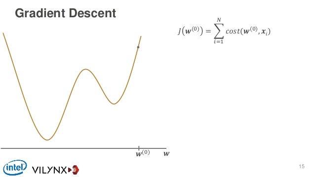 Gradient Descent 𝐽 𝒘(0) = 𝑖=1 𝑁 𝑐𝑜𝑠𝑡(𝒘(0) , 𝒙𝑖) 𝒘𝒘(0) 15