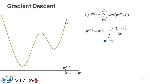 Gradient Descent 𝐽 𝒘(0) = 𝑖=1 𝑁 𝑐𝑜𝑠𝑡(𝒘(0) , 𝒙𝑖) 𝒘𝒘(0) 𝒘(1) = 𝒘(0) − 𝛼 𝑑𝐽 𝒘(0) 𝑑𝒘 𝒘(1) too small 19