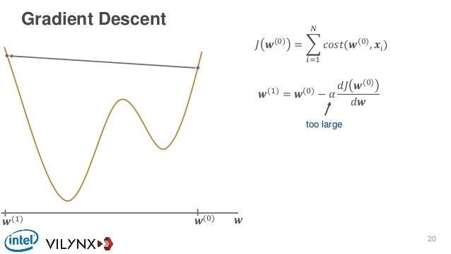 Gradient Descent 𝐽 𝒘(0) = 𝑖=1 𝑁 𝑐𝑜𝑠𝑡(𝒘(0) , 𝒙𝑖) 𝒘𝒘(0) 𝒘(1) = 𝒘(0) − 𝛼 𝑑𝐽 𝒘(0) 𝑑𝒘 𝒘(1) too large 20