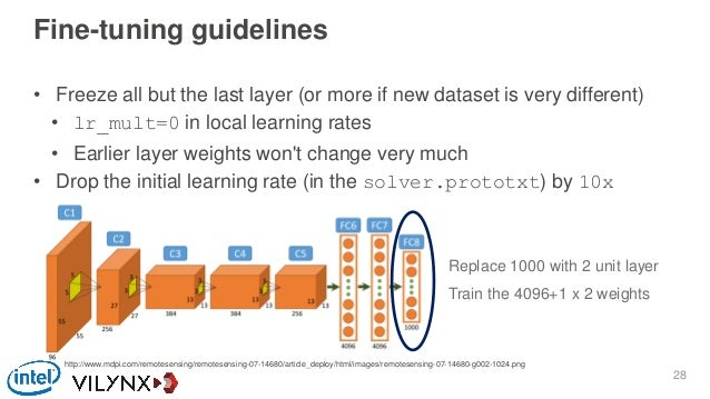 Fine-tuning guidelines • Freeze all but the last layer (or more if new dataset is very different) • lr_mult=0 in local lea...