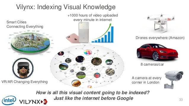 Vilynx: Indexing Visual Knowledge 8 cameras/car Smart Cities Connecting Everything VR/AR Changing Everything A camera at e...