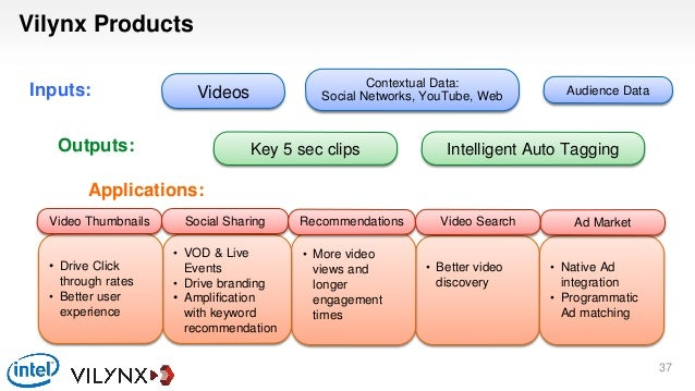 Vilynx Products Inputs: Outputs: Applications: 37 Videos Audience Data Contextual Data: Social Networks, YouTube, Web Key ...