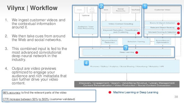 Vilynx   Workflow Machine Learning or Deep Learning 4 3 12 98% accuracy to find the relevant parts of the video CTR increa...