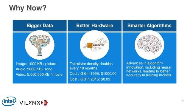 Bigger Data Better Hardware Smarter Algorithms Why Now? Image: 1000 KB / picture Audio: 5000 KB / song Video: 5,000,000 KB...