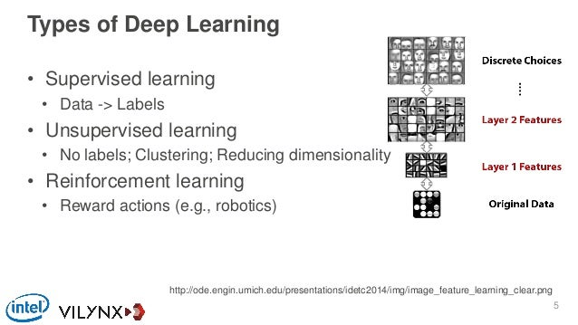 Types of Deep Learning • Supervised learning • Data -> Labels • Unsupervised learning • No labels; Clustering; Reducing di...