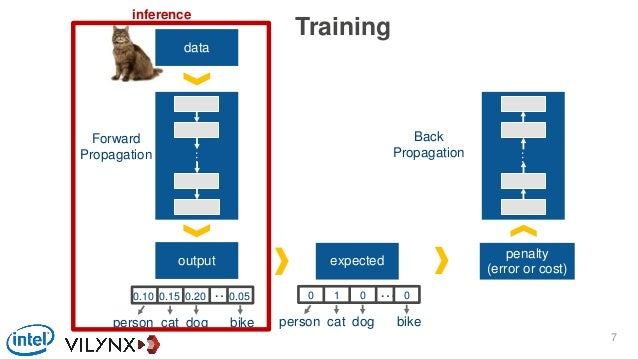 data output expected … person cat dog bike 0 1 0 … 0 person cat dog bike inference Training 0.10 0.15 0.20 0.05 penalty (e...