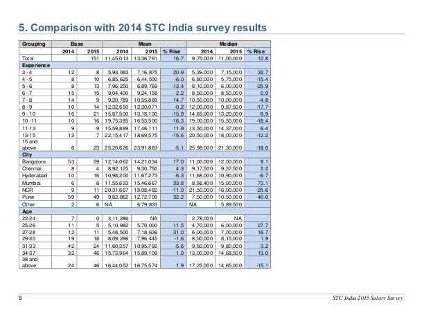 salary survey 2015 india pdf