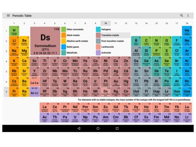 Std10 elements periodic table 15 position of elements in the modern periodic table urtaz Gallery