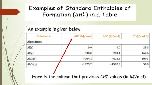 standard-enthalpy-formation-5-638 Standard Enthalpy Of Formation Example on calculating heat of formation, standard heat of reaction formula, delta h formation, standard heat of combustion table, standard molar enthalpies of formation list,