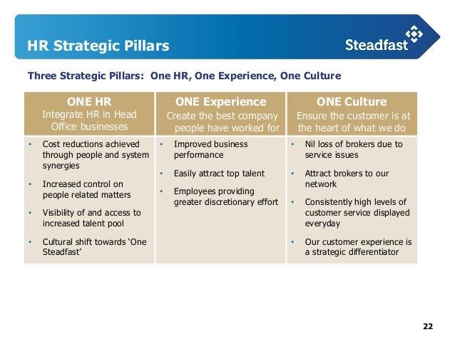 Steadfast Investor Day Presentation - Statewide Insurance