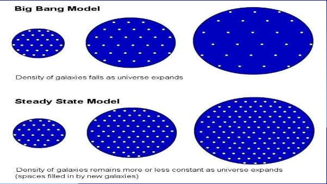 a study of the big bang and steady state model The big bang is the term given to what is currently the most widely accepted scientific model for the origin and evolution of the universe this model has supplanted other models such as the steady state theory proposed by hoyle , bondi and gold in the 1940s.