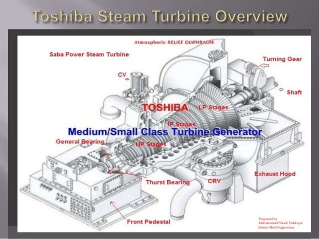 Steam turbine – Labeled Diagram Of A Steam Engine