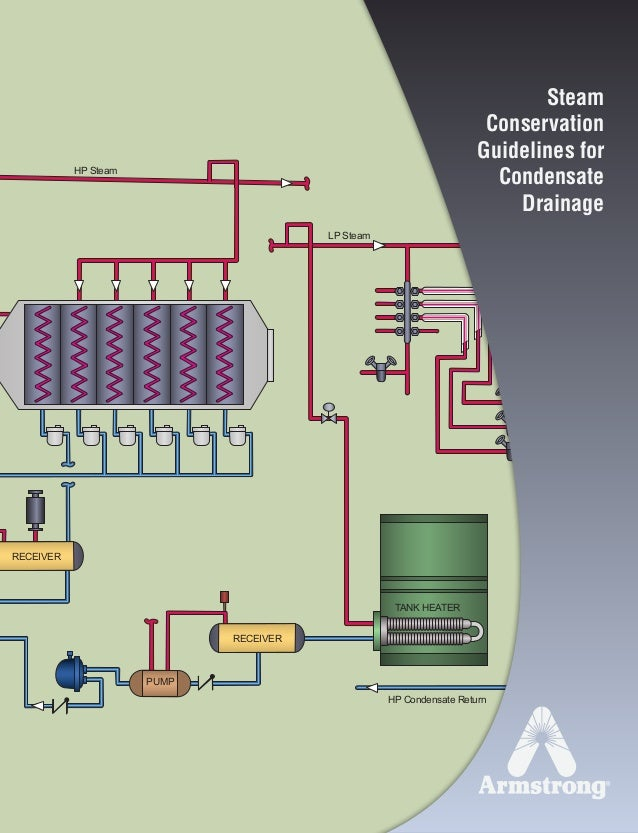 HP Steam HP Condensate Return LP Steam TANK HEATER H K RECEIVER PUMP RECEIVER Steam Conservation Guidelines for Condensate...