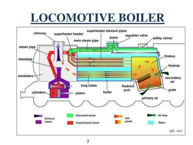 Boiler Breakdown Schematic - Block And Schematic Diagrams •