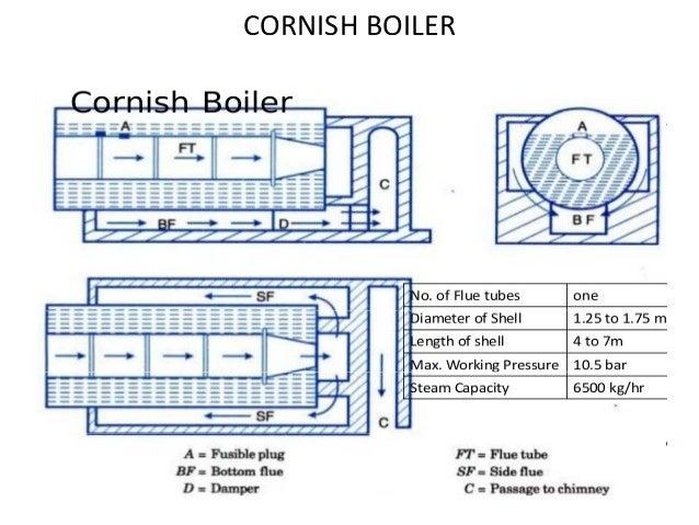 Cornish Steam Boiler Diagrams - Search For Wiring Diagrams •