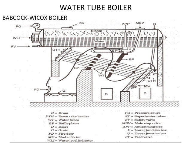 Water Tube Boiler Piping Diagrams - Auto Electrical Wiring Diagram •