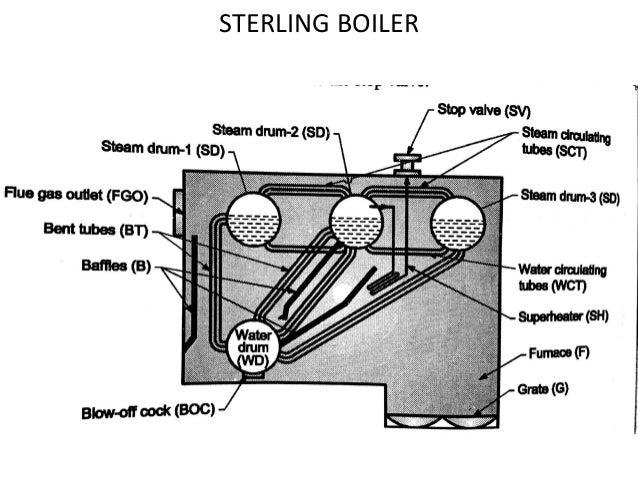 Steam Boiler: Steam Boiler Components