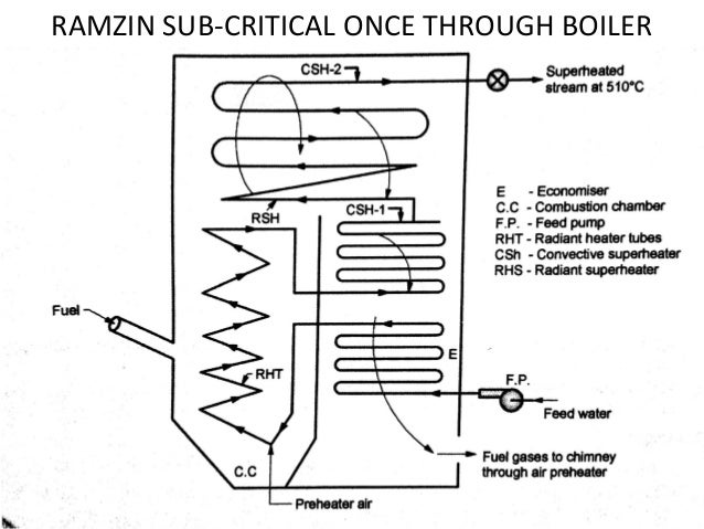 Once Through Boiler Schematic - House Wiring Diagram Symbols •