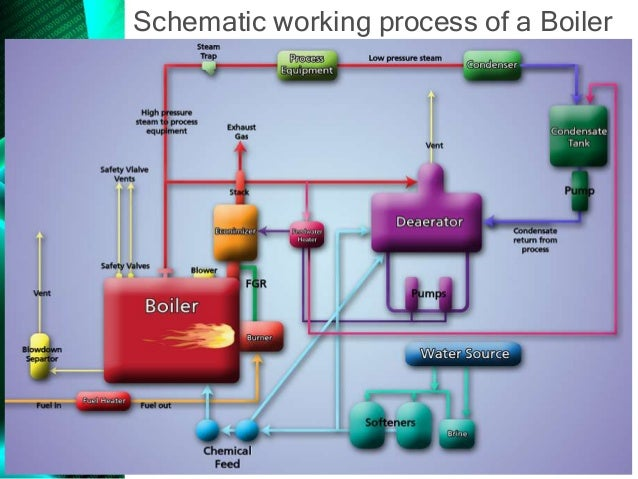 Steam boiler & its use in Textile