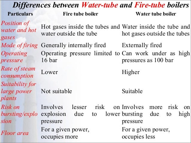 Steam boilers or steam generators for Difference between building designer and architect