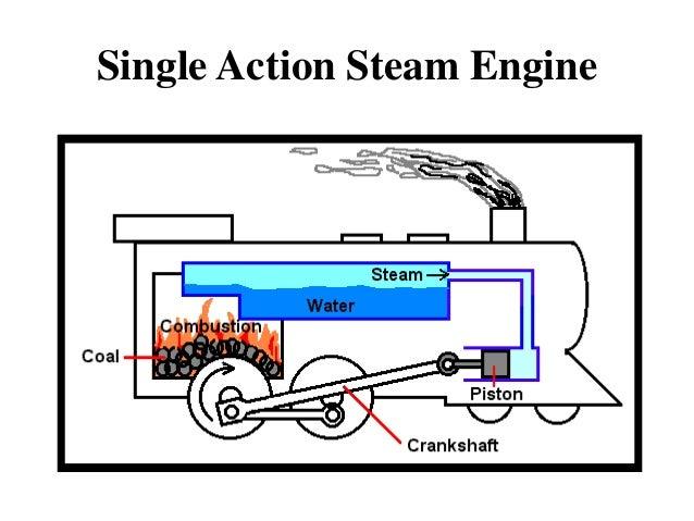 steam engine rh slideshare net simple steam train diagram