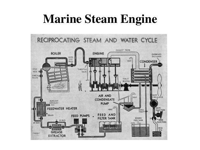 Steam engine – Diagram Of Condensing Steam Engine